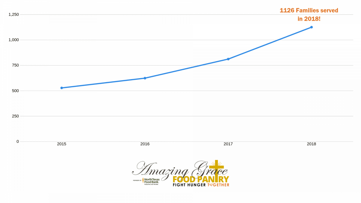Families Served 2015-2018